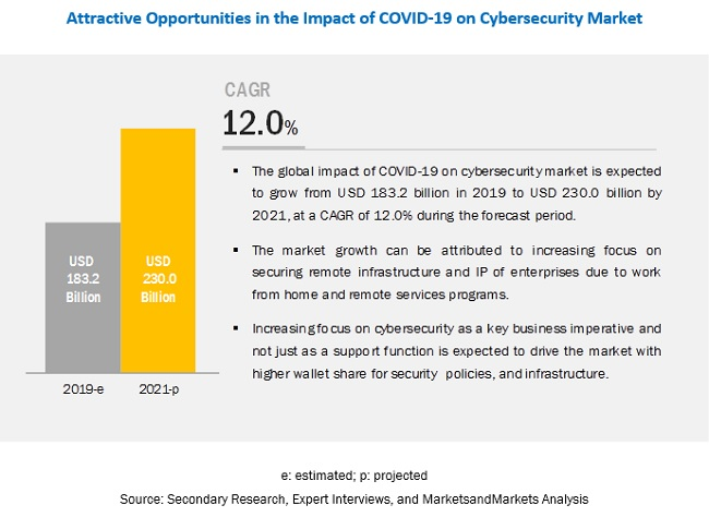 Covid-19 Impact On Cybersecurity Market
