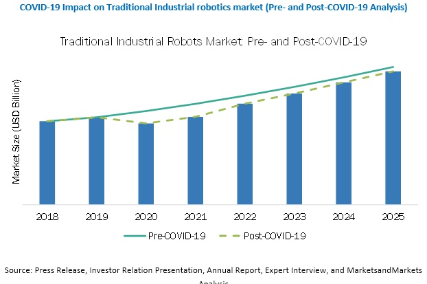 COVID-19 Impact on Industrial Robotics Market