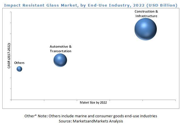 Impact Resistant Glass Market