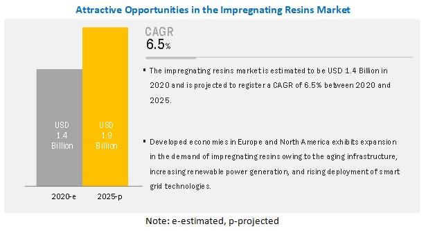 Impregnating Resins Market