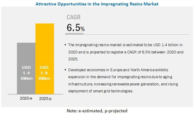 Impregnating Resins Market
