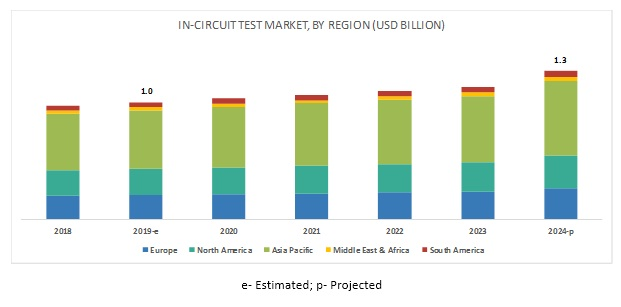 In-Circuit Test Market By Region