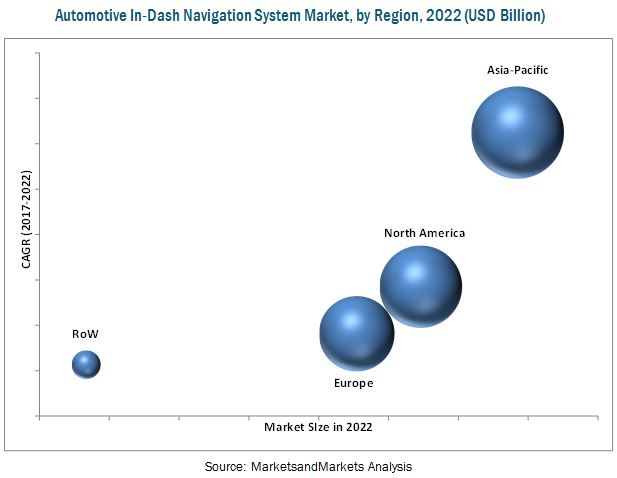 In-Dash Navigation System Market