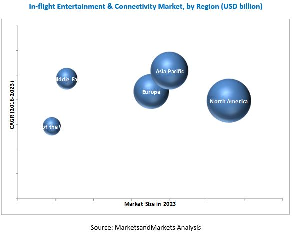 In-Flight Entertainment & Connectivity Market