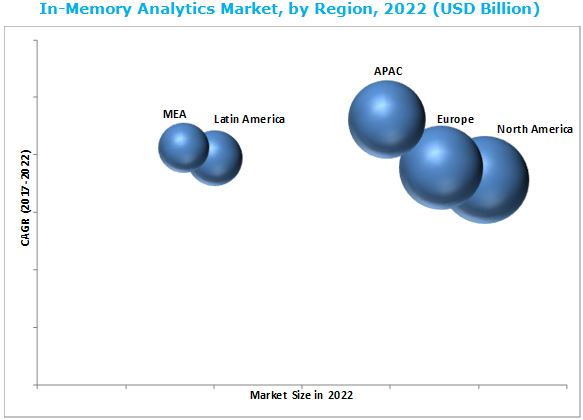 In-Memory Analytics Market