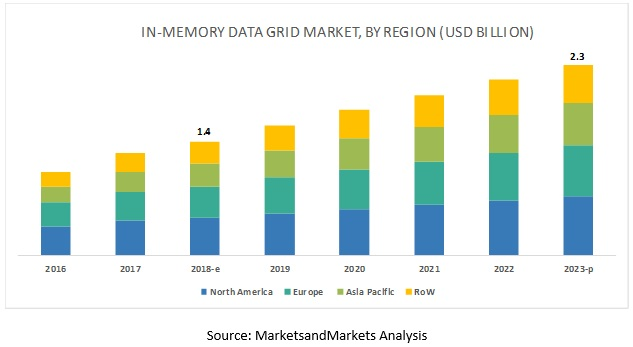In-Memory Data Grid Market