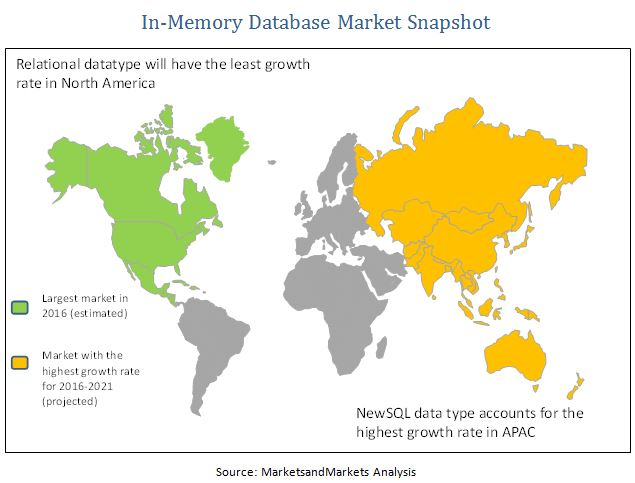In-Memory Database Market