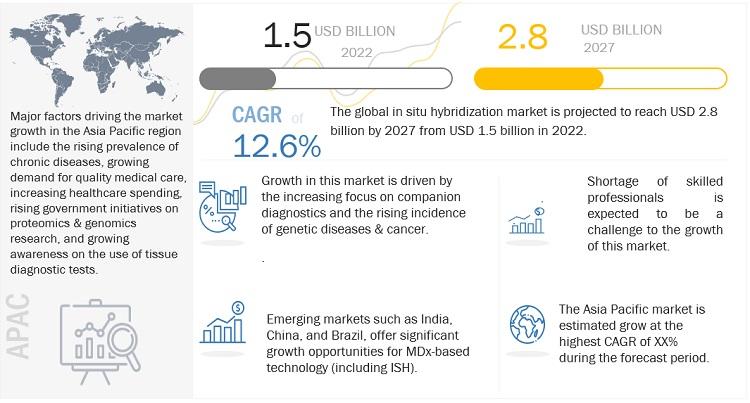 In situ Hybridization Market
