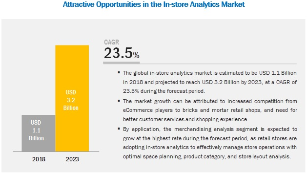 In-store Analytics Market
