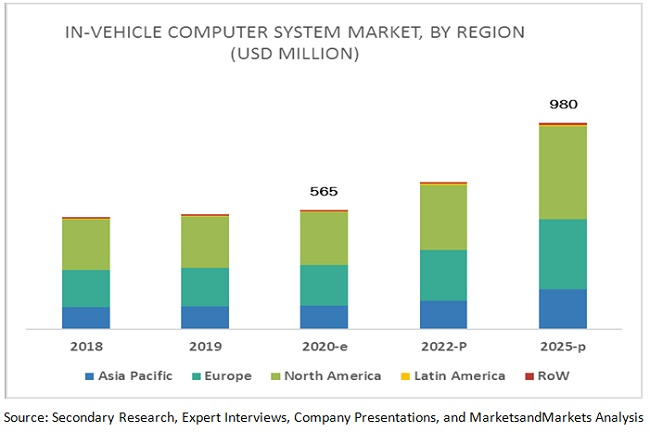 In-Vehicle Computer System Market By Region