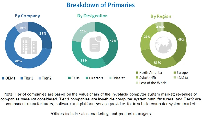 In-Vehicle Computer System Market Report