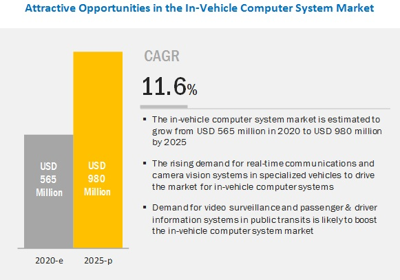In-Vehicle Computer System Market
