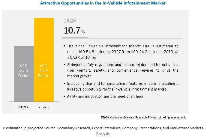 In-Vehicle Infotainment Market