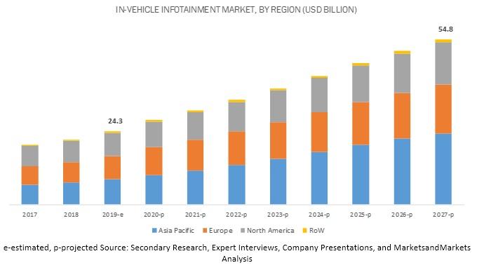 In-Vehicle Infotainment Market
