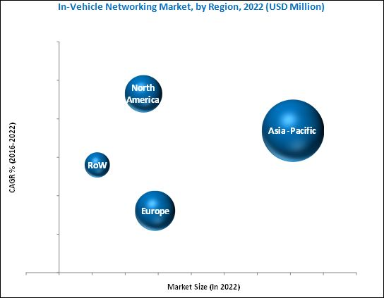 In-Vehicle Networking Market