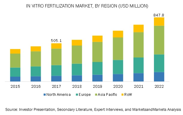 In Vitro Fertilization Reagents Market, by Region, 2022 (USD Million)