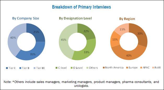 In Vitro Toxicity Testing Market - Breakdown of Primary Interviews