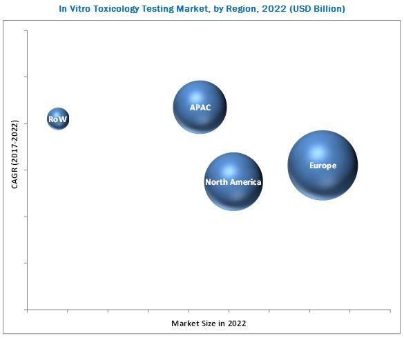In Vitro Toxicity Testing Market, by Region, 2022 (USD Billion)