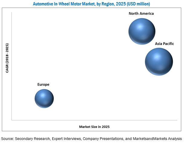 In-Wheel Motor Market