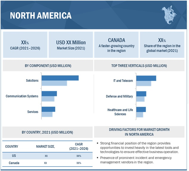 Incident and Emergency Management Market by Region