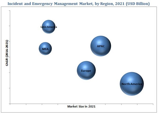 Insident and Emergency Management Market