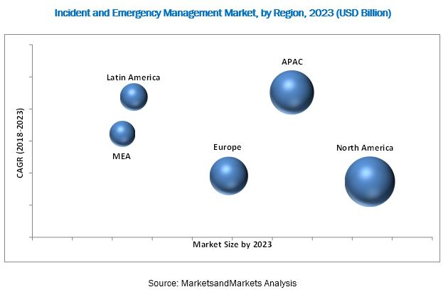 Insident and Emergency Management Market