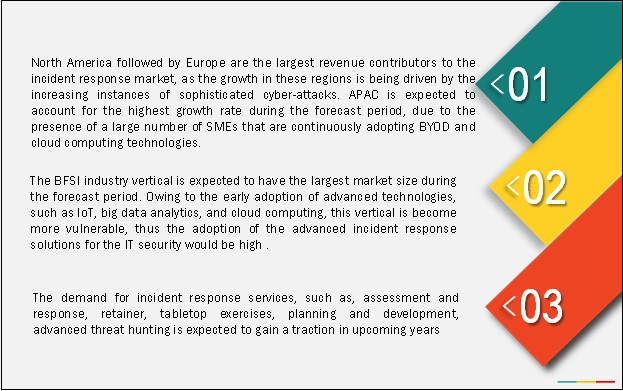 Incident Response Market
