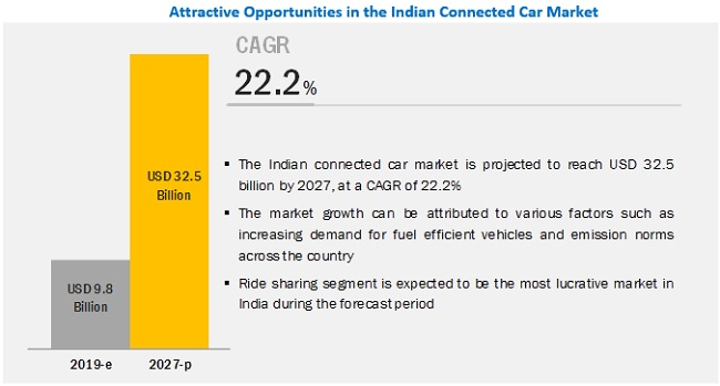 India Connected Car Market Size, Share, Forecast Report - 2025