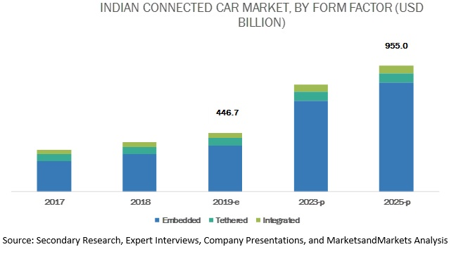 India Connected Car Market