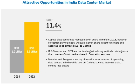 India Data Center Market