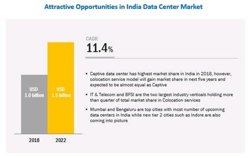 India Data Center Market