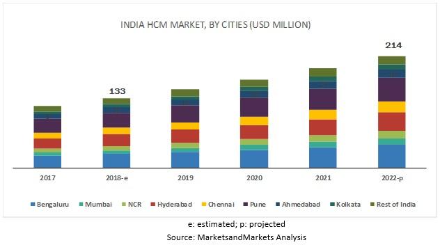 India HCM Market