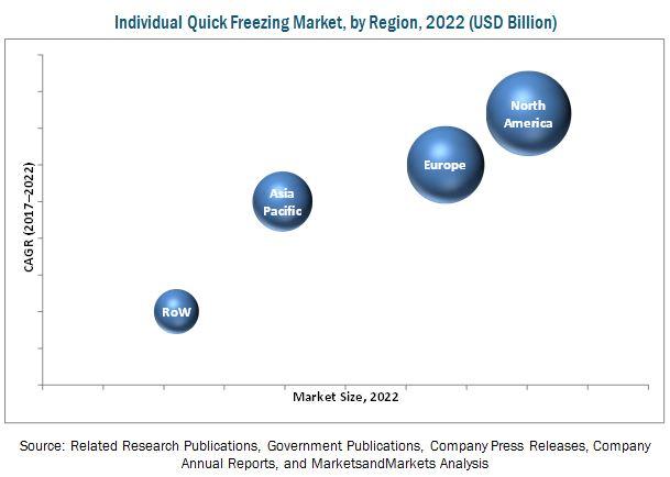 Individual Quick Freezing (IQF) Market
