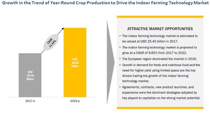 Indoor Farming Technology Market