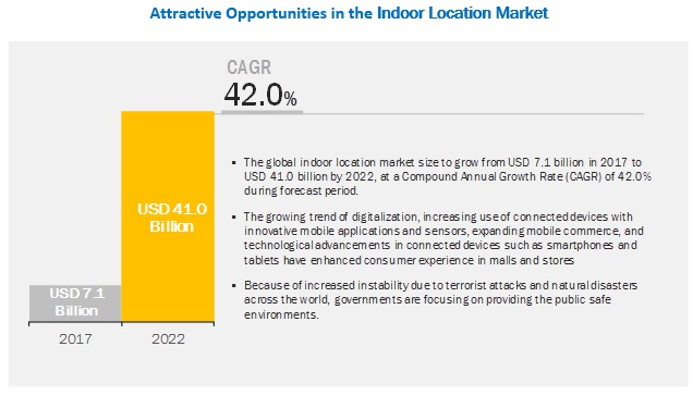 Indoor Location Market by Technology, Software Tools