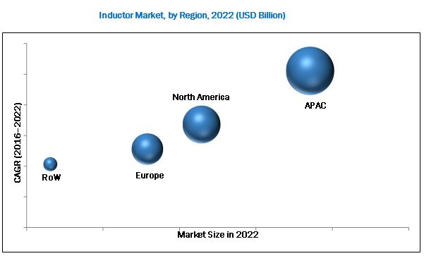Inductor Market
