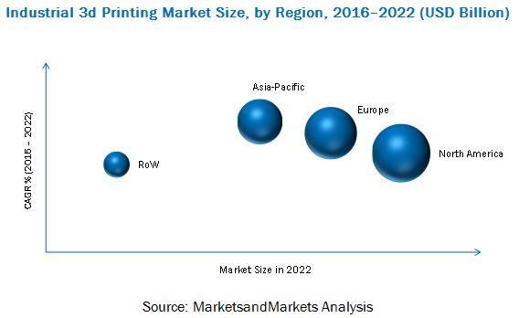 Industrial 3D Printing Market