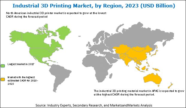 Industrial 3D Printing Market