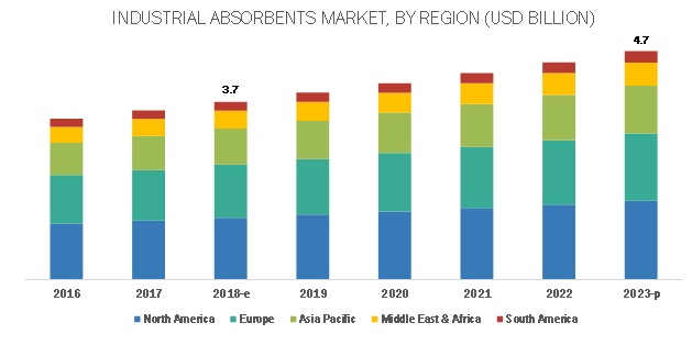 Industrial Absorbents Market