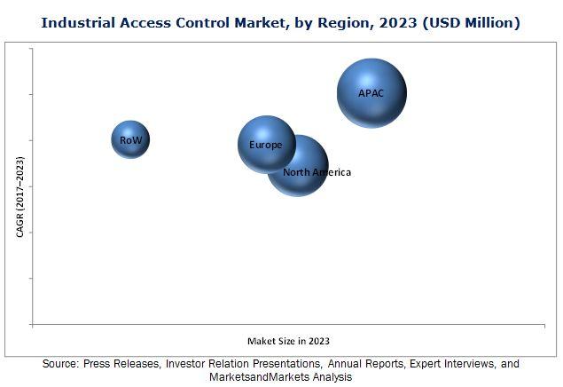 Industrial Access Control Market