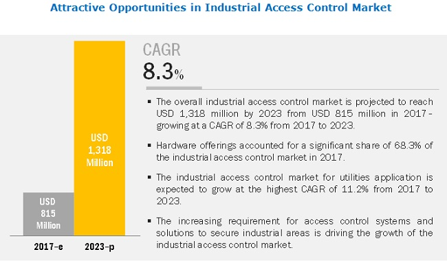 Industrial Access Control Market