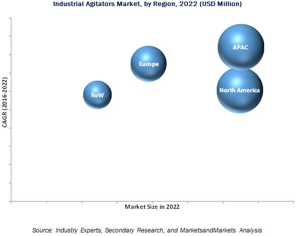Industrial Agitators Market