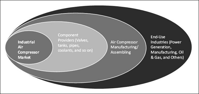 Industrial Air Compressor Market By Type Amp Maximum