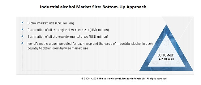 Industrial alcohol Market Size: Bottom-Up Approach