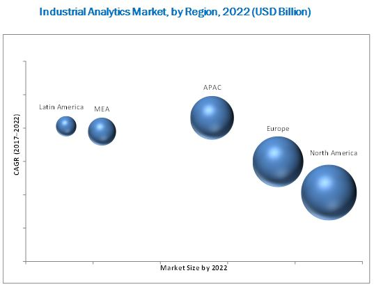 Industrial analytics Market
