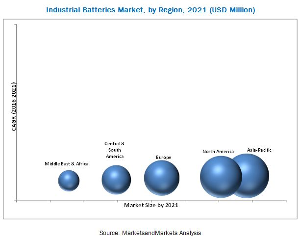 Industrial Batteries Market