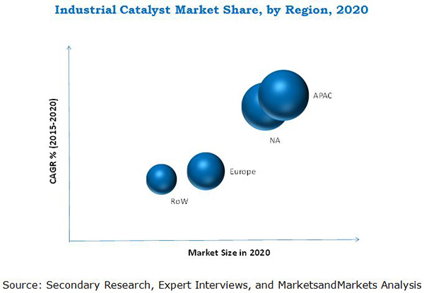 Industrial Catalyst Market