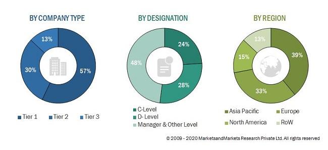 Industrial Centrifuge Market Size