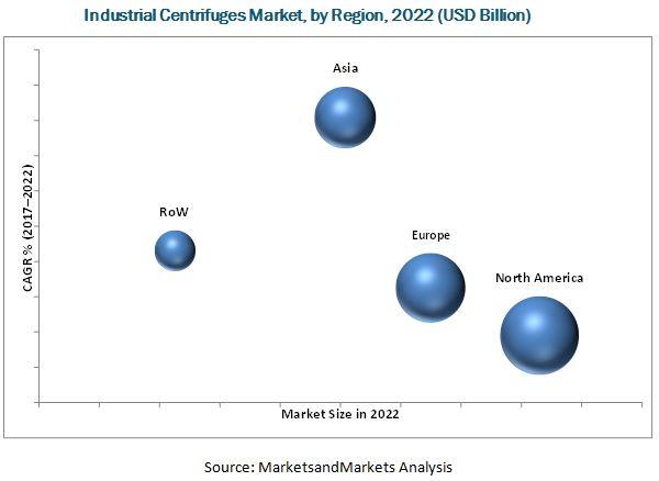 Industrial Centrifuges Market