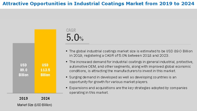 Industrial Coatings Market
